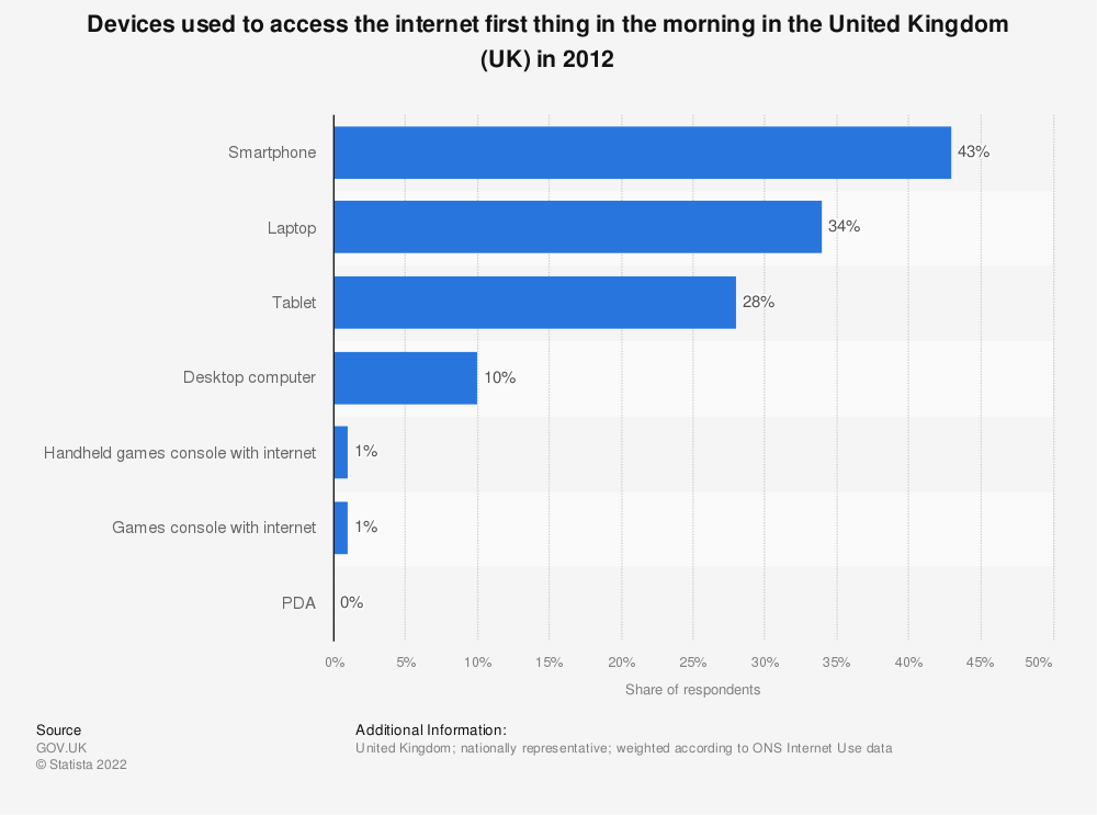 Statistic: Devices used to access the internet first thing in the morning in the United Kingdom (UK) in 2012 | Statista