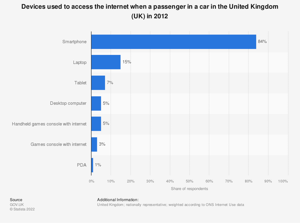 Statistic: Devices used to access the internet when a passenger in a car in the United Kingdom (UK) in 2012 | Statista