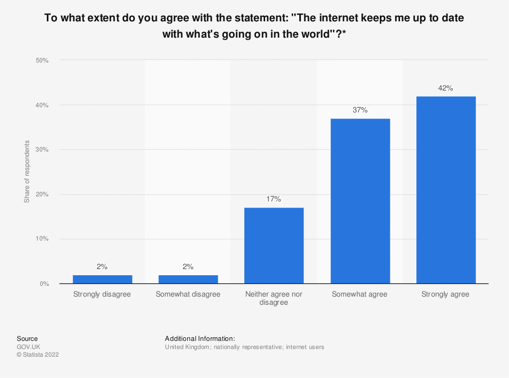 "Statistic: To what extent do you agree with the statement: ""The internet keeps me up to date with what's going on in the world""?* 