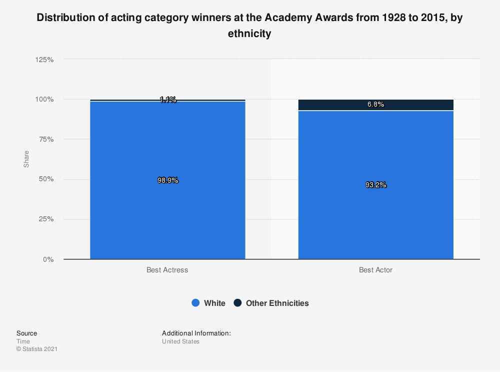 Statistic: Distribution of acting category winners at the Academy Awards from 1928 to 2015, by ethnicity | Statista