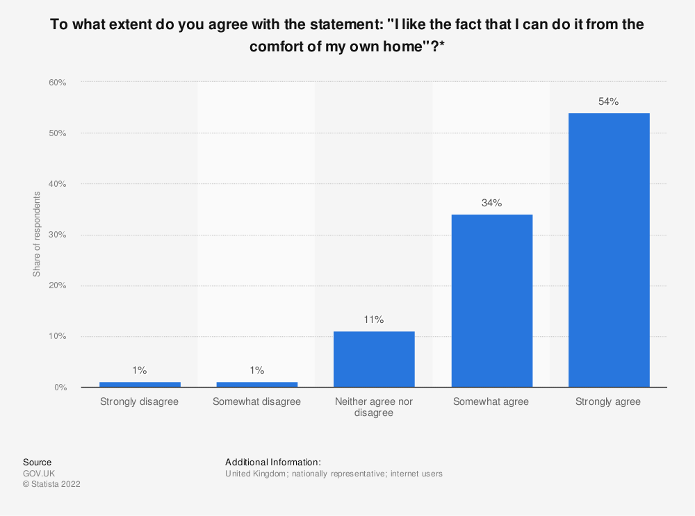 "Statistic: To what extent do you agree with the statement: ""I like the fact that I can do it from the comfort of my own home""?* 