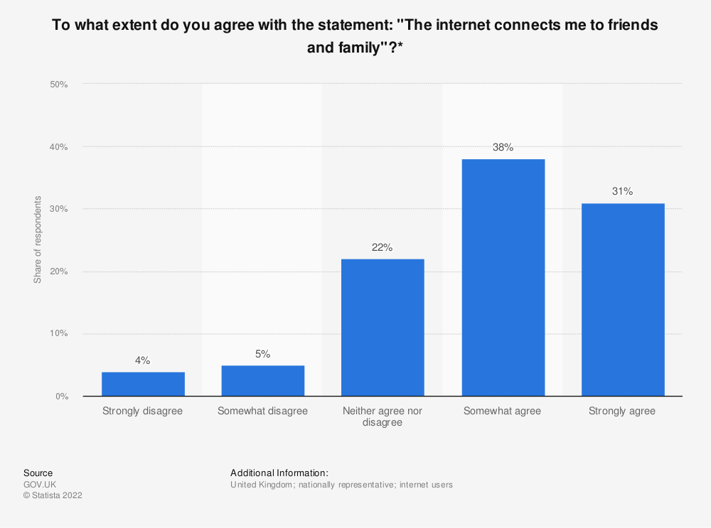 "Statistic: To what extent do you agree with the statement: ""The internet connects me to friends and family""?* 