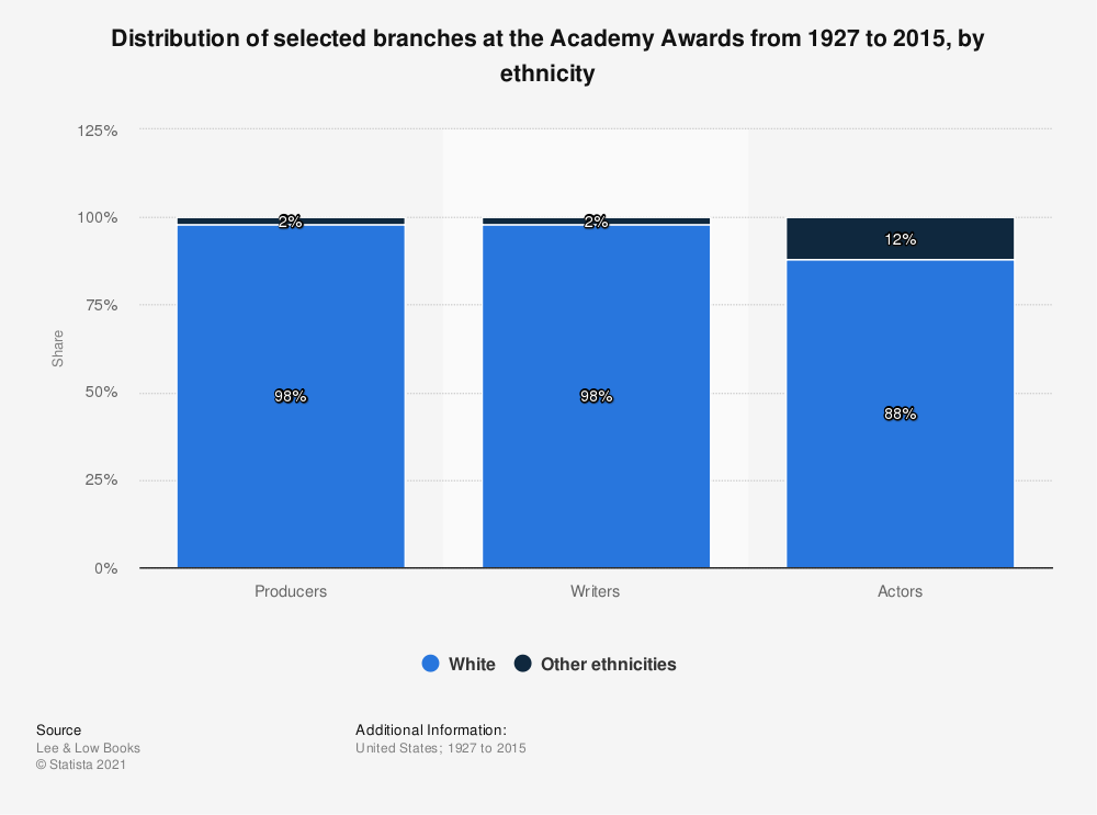 Statistic: Distribution of selected branches at the Academy Awards from 1927 to 2015, by ethnicity | Statista