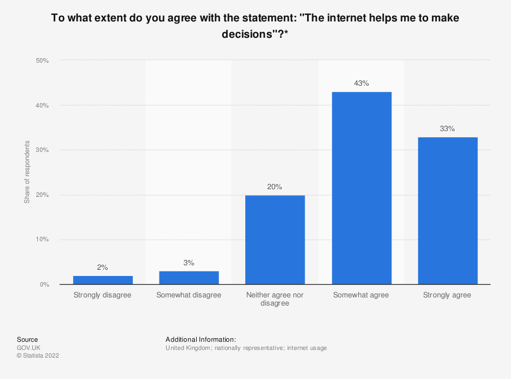 """Statistic: To what extent do you agree with the statement: """"The internet helps me to make decisions""""?* 