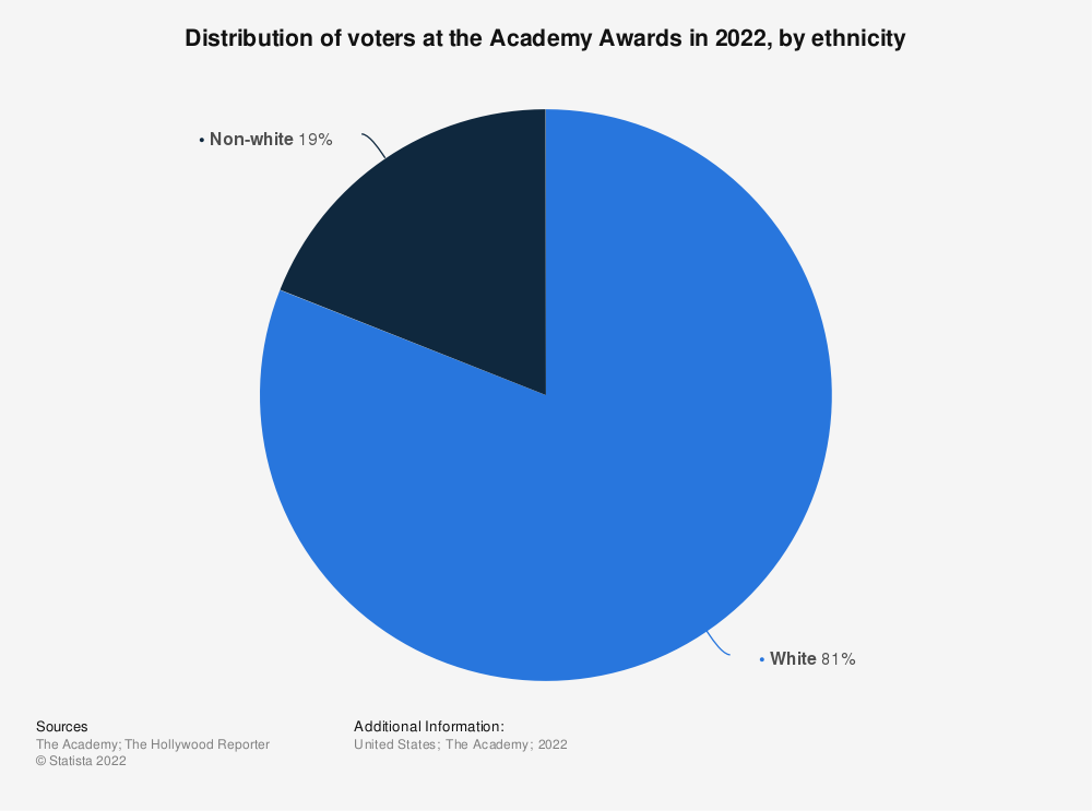 Statistic: Distribution of voters at the Academy Awards in 2020, by ethnicity | Statista
