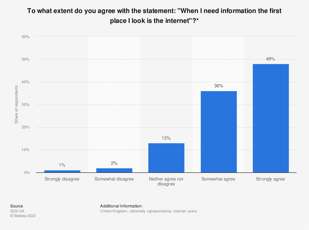 "Statistic: To what extent do you agree with the statement: ""When I need information the first place I look is the internet""?* 