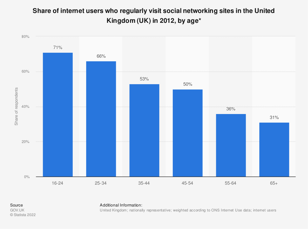 Statistic: Share of internet users who regularly visit social networking sites in the United Kingdom (UK) in 2012, by age* | Statista