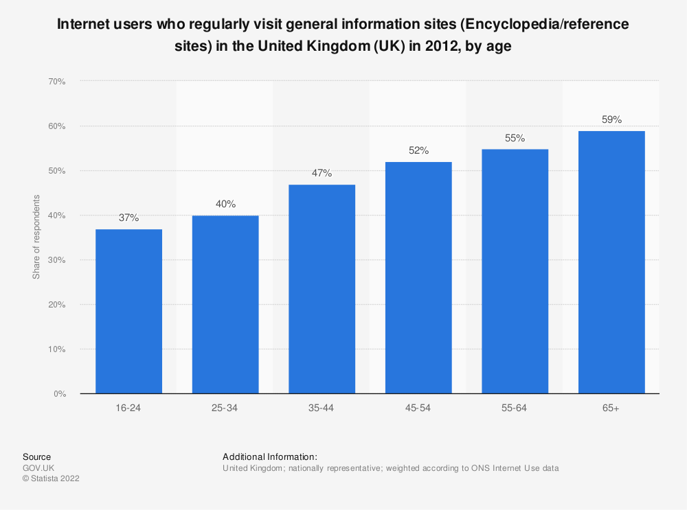 Statistic: Internet users who regularly visit general information sites (Encyclopedia/reference sites) in the United Kingdom (UK) in 2012, by age | Statista