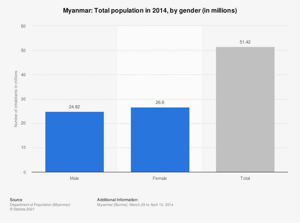 Statistic: Myanmar: Total population in 2014, by gender (in millions) | Statista