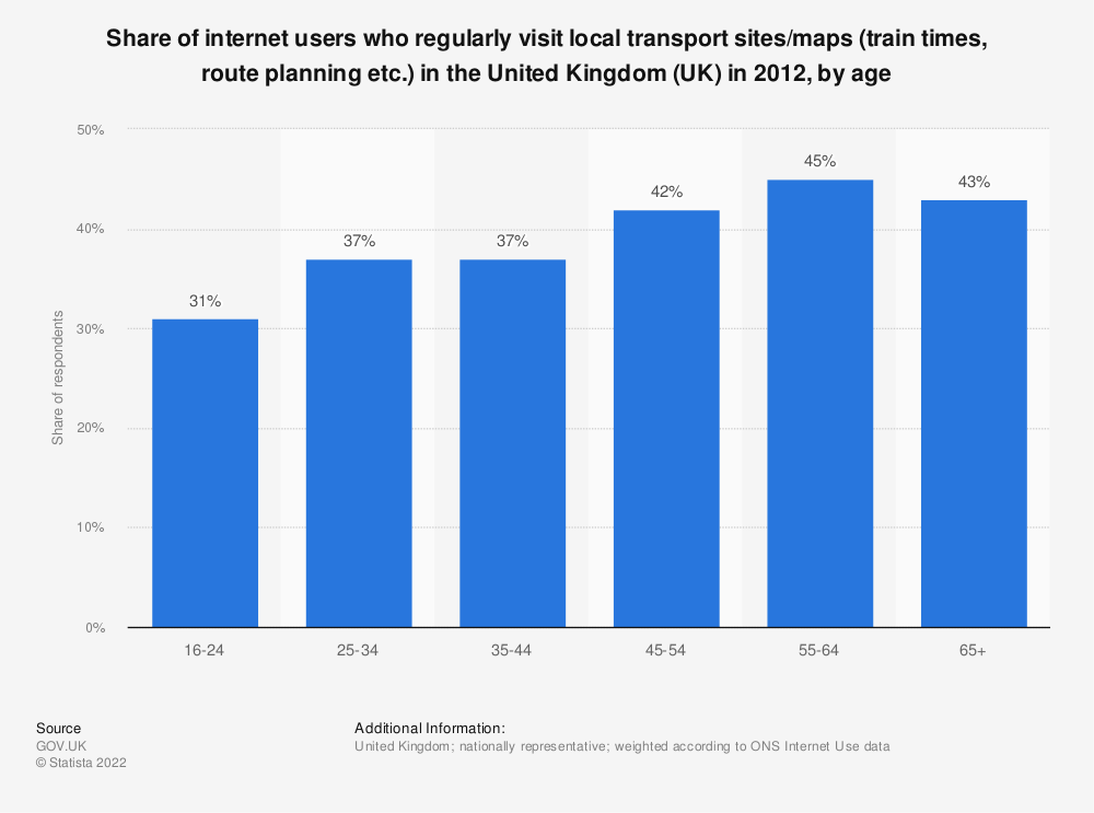 Statistic: Share of internet users who regularly visit local transport sites/maps (train times, route planning etc.) in the United Kingdom (UK) in 2012, by age | Statista