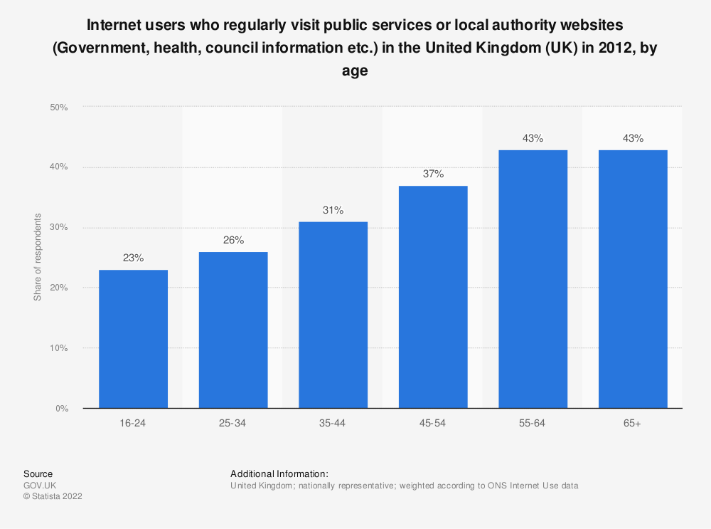 Statistic: Internet users who regularly visit public services or local authority websites (Government, health, council information etc.) in the United Kingdom (UK) in 2012, by age | Statista
