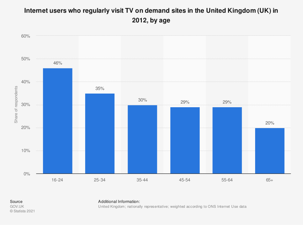 Statistic: Internet users who regularly visit TV on demand sites in the United Kingdom (UK) in 2012, by age   Statista