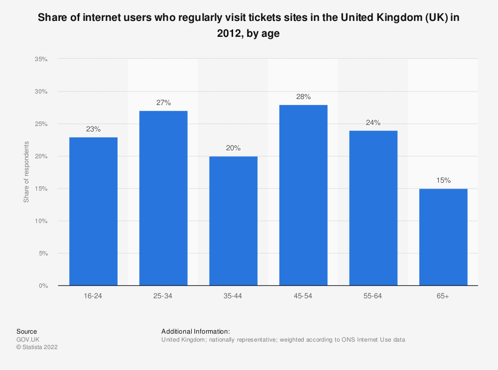 Statistic: Share of internet users who regularly visit tickets sites in the United Kingdom (UK) in 2012, by age | Statista