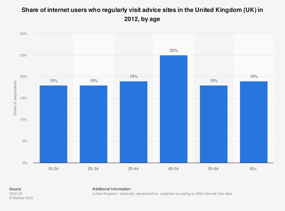 Statistic: Share of internet users who regularly visit advice sites in the United Kingdom (UK) in 2012, by age | Statista