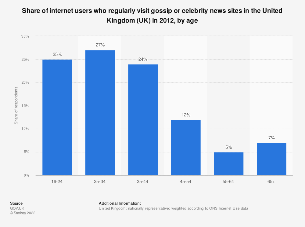 Statistic: Share of internet users who regularly visit gossip or celebrity news sites in the United Kingdom (UK) in 2012, by age | Statista