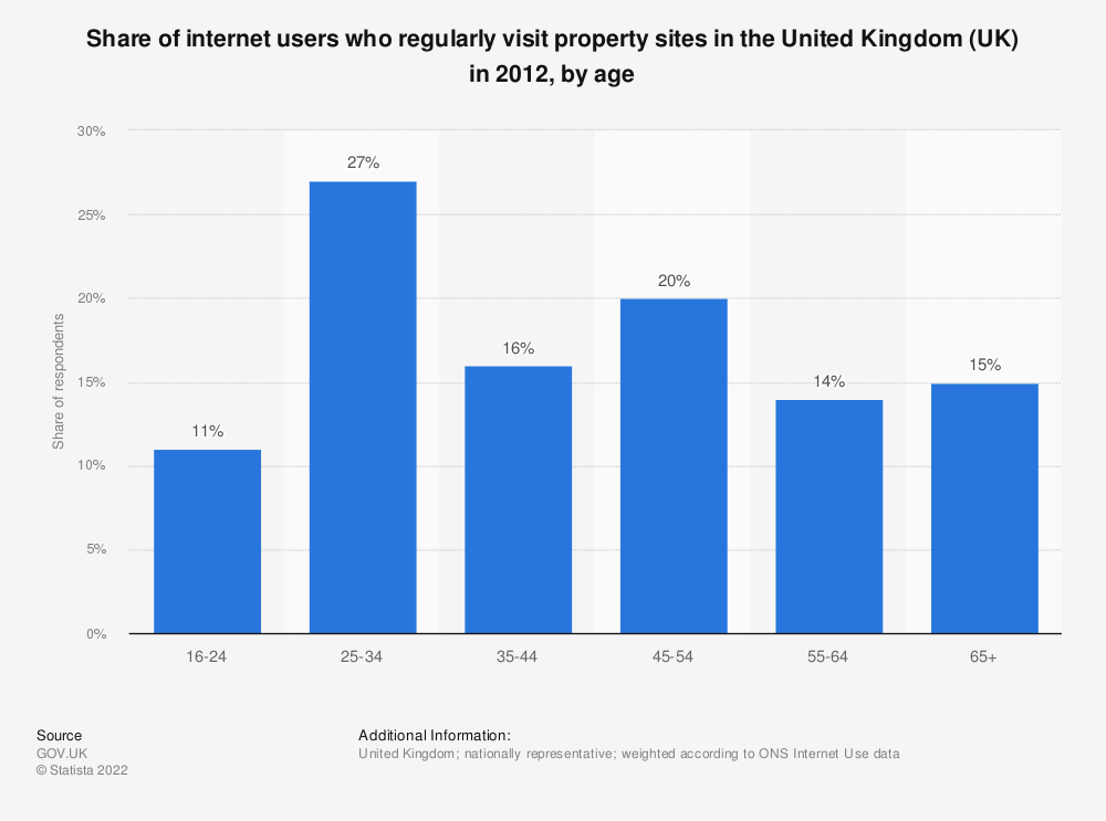 Statistic: Share of internet users who regularly visit property sites in the United Kingdom (UK) in 2012, by age | Statista