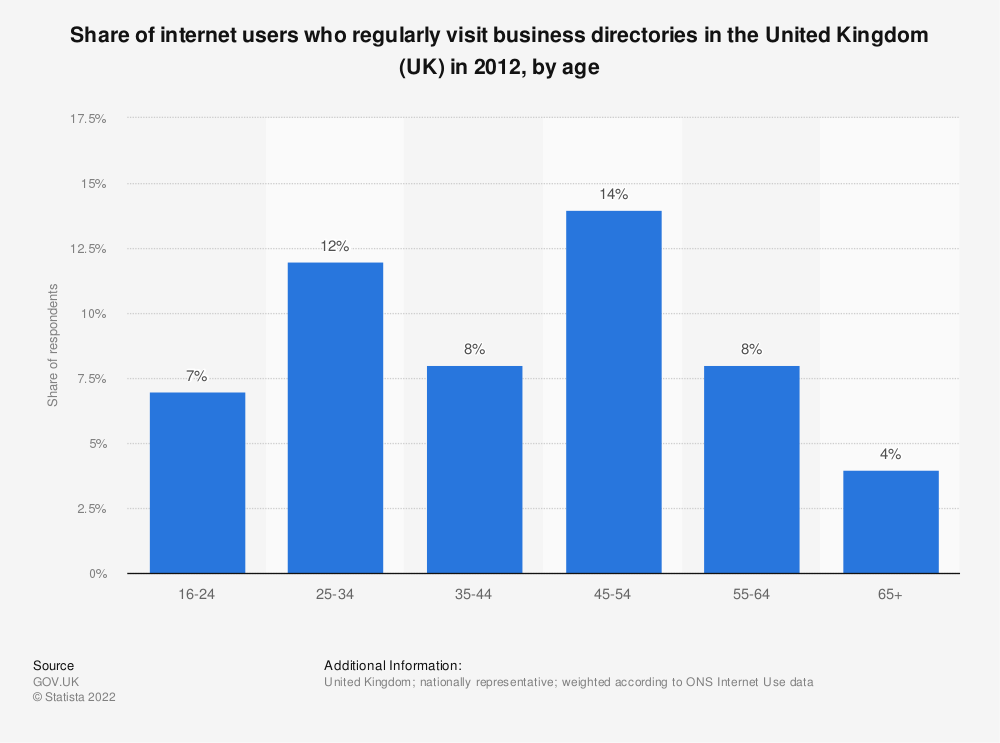 Statistic: Share of internet users who regularly visit business directories in the United Kingdom (UK) in 2012, by age | Statista