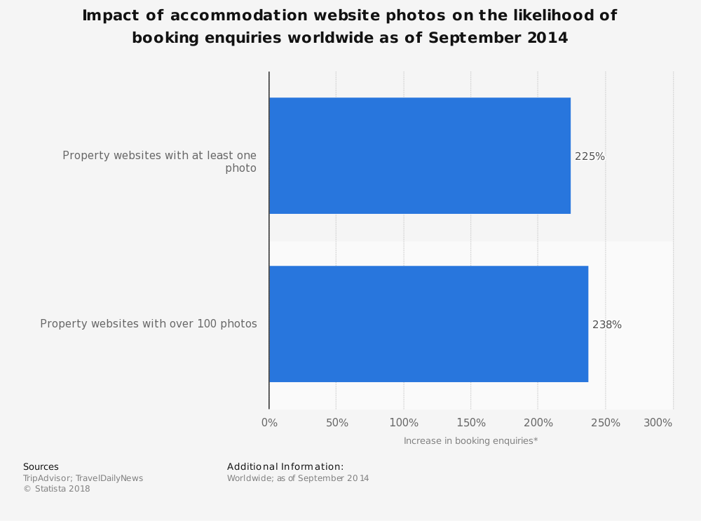 Statistic: Impact of accommodation website photos on the likelihood of booking enquiries worldwide as of September 2014  | Statista