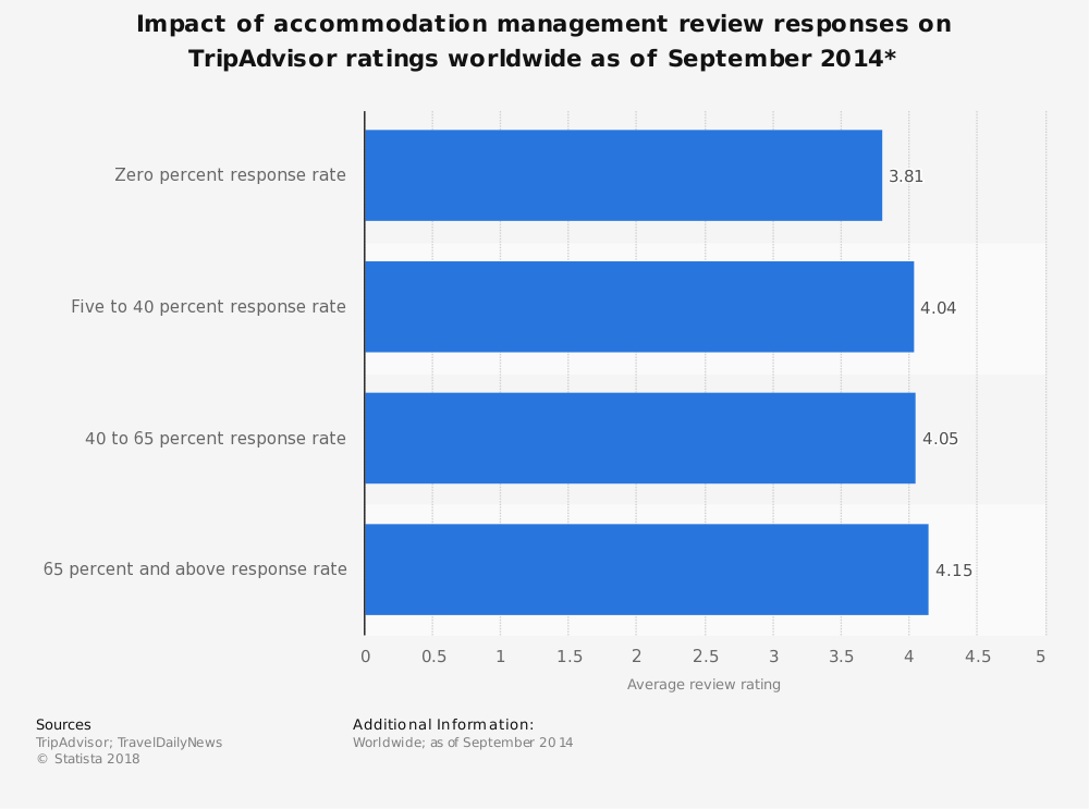 Statistic: Impact of accommodation management review responses on TripAdvisor ratings worldwide as of September 2014* | Statista