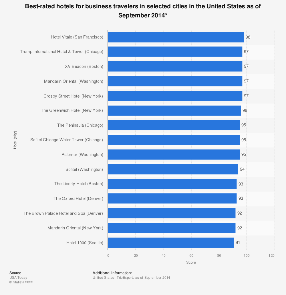 Statistic: Best-rated hotels for business travelers in selected cities in the United States as of September 2014* | Statista