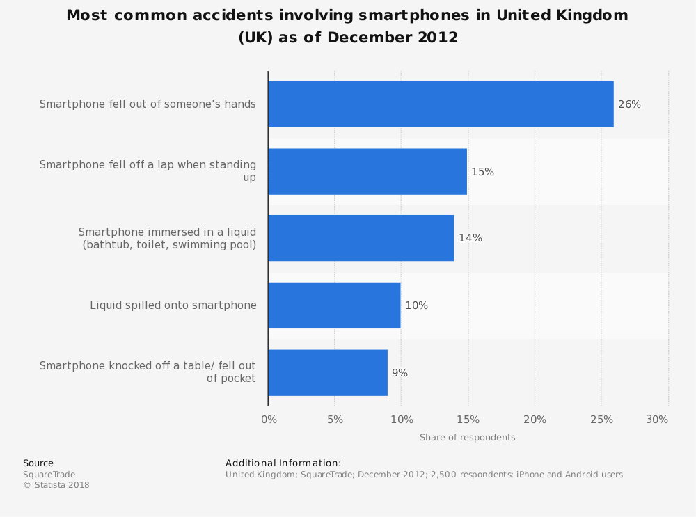 Statistic: Most common accidents involving smartphones in United Kingdom (UK) as of December 2012 | Statista