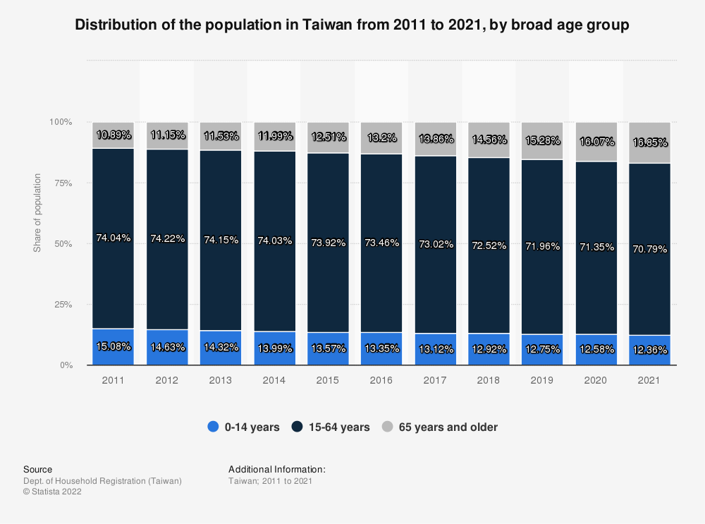 Statistic: Distribution of the population in Taiwan from 2009 to 2019, by broad age group | Statista