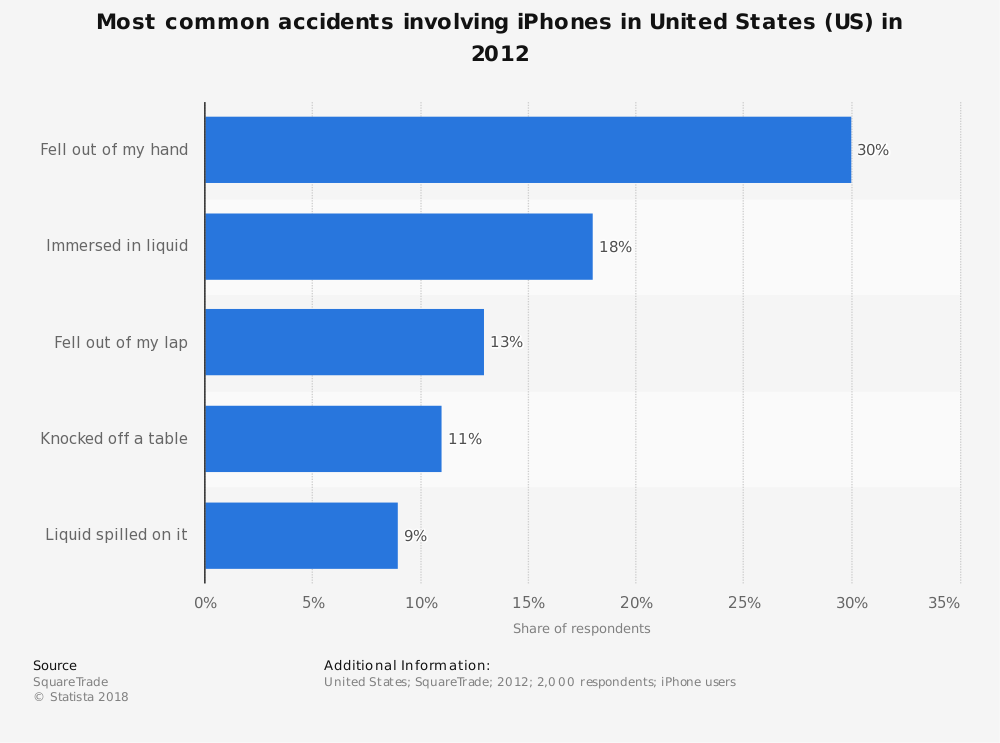Statistic: Most common accidents involving iPhones in United States (US) in 2012 | Statista