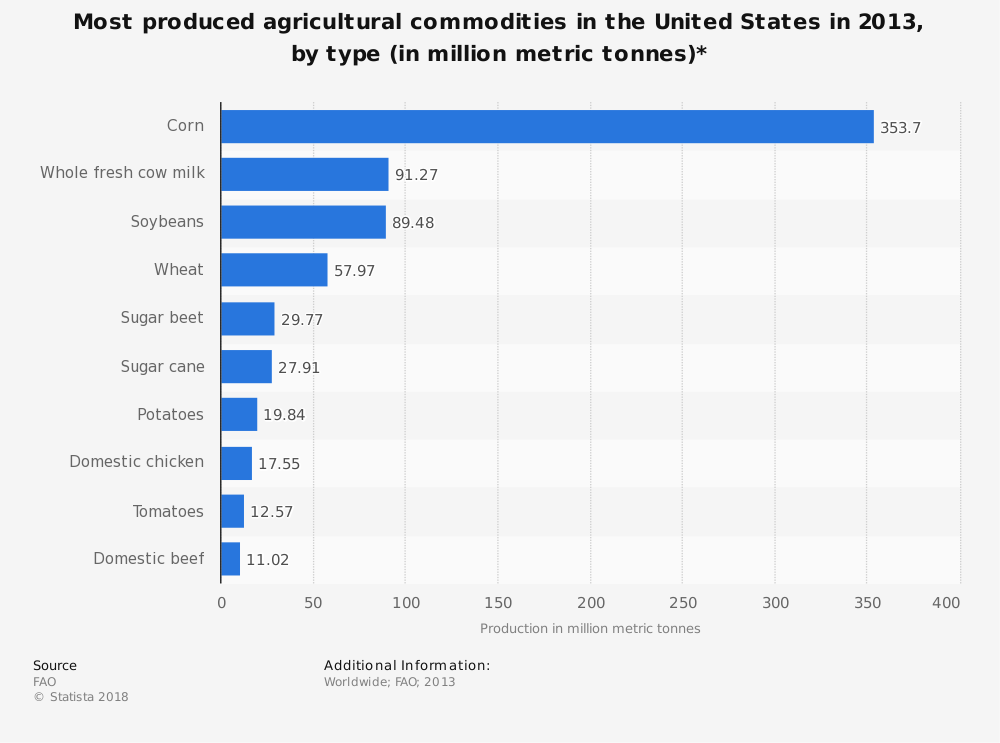 Statistic: Most produced agricultural commodities in the United States in 2013, by type (in million metric tonnes)* | Statista