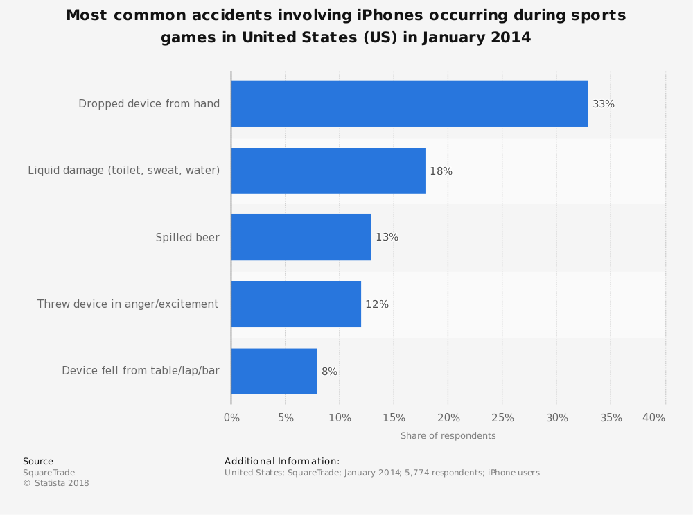 Statistic: Most common accidents involving iPhones occurring during sports games in United States (US) in January 2014 | Statista