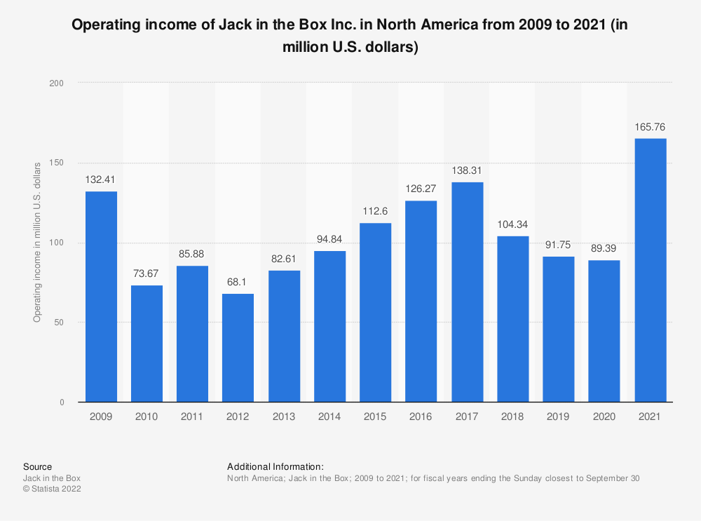 Statistic: Operating income of Jack in the Box Inc. from 2009 to 2018 (in million U.S. dollars) | Statista