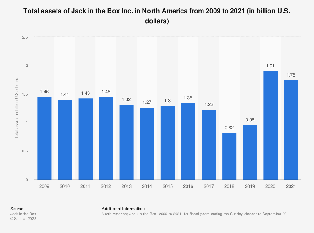 Statistic: Total assets of Jack in the Box Inc. from 2009 to 2018 (in billion U.S. dollars) | Statista
