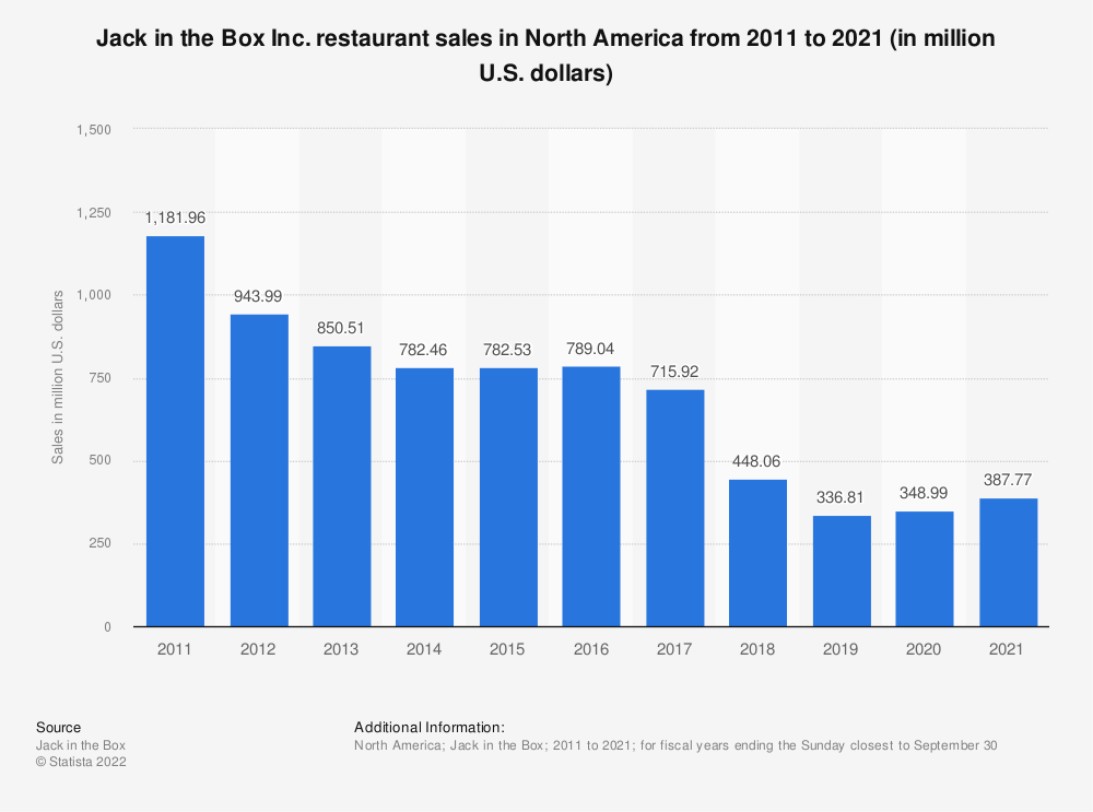 Statistic: Jack in the Box restaurant sales from 2011 to 2019 (in million U.S. dollars) | Statista