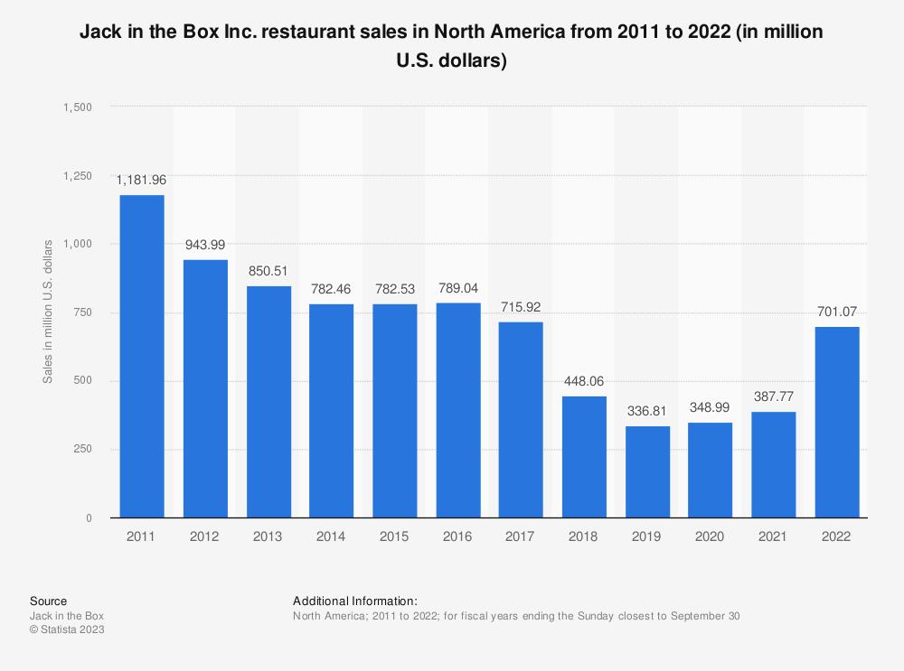 Jack In The Box Restaurant Sales 2017 Statistic