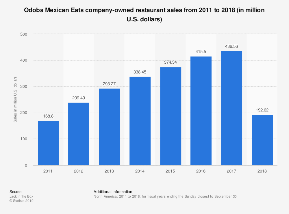 Statistic: Qdoba Mexican Eats company-owned restaurant sales from 2011 to 2018 (in million U.S. dollars) | Statista