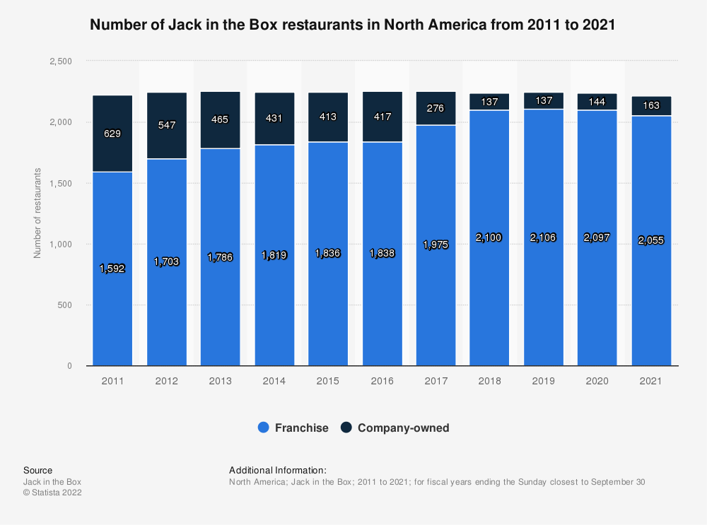 Statistic: Number of Jack in the Box restaurants in North America from 2011 to 2020 | Statista