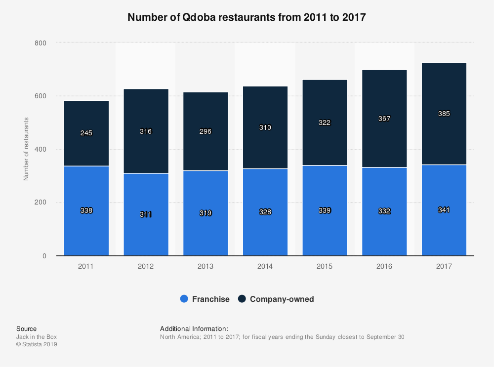 Statistic: Number of Qdoba restaurants from 2011 to 2017 | Statista