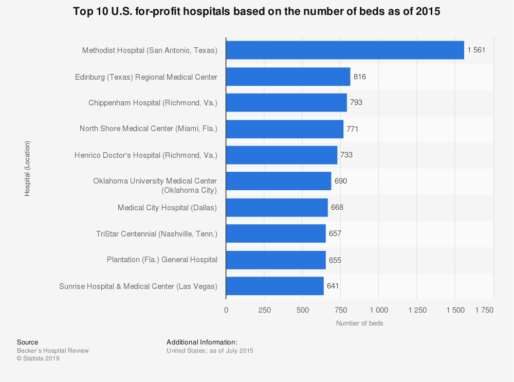 Statistic: Top 10 U.S. for-profit hospitals based on the number of beds as of 2015 | Statista