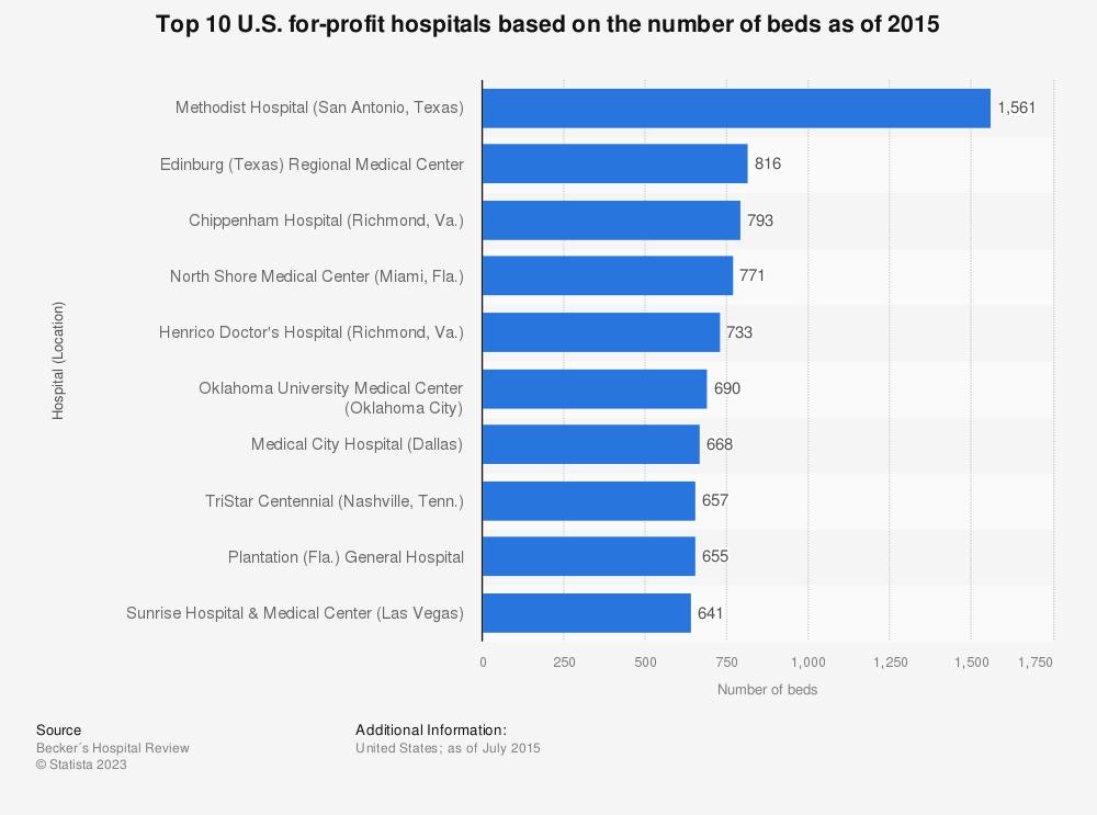 Major U S  for-profit hospitals based on the number of beds 2015