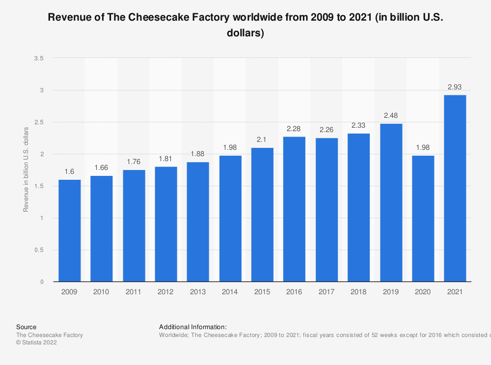 Statistic: Revenue of The Cheesecake Factory from 2009 to 2018 (in billion U.S. dollars) | Statista