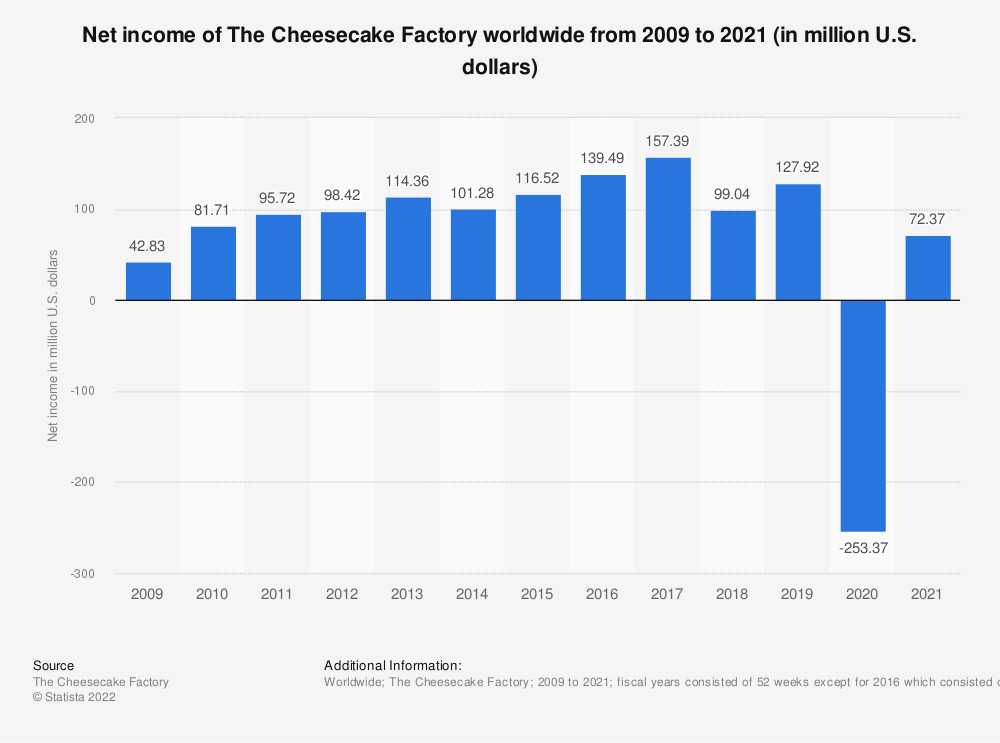 Statistic: Net income of The Cheesecake Factory from 2009 to 2018 (in million U.S. dollars) | Statista