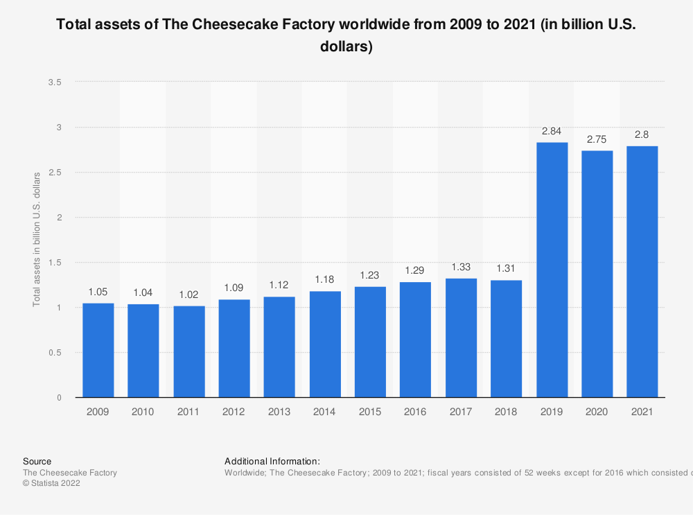 Statistic: Total assets of The Cheesecake Factory from 2009 to 2019 (in billion U.S. dollars) | Statista