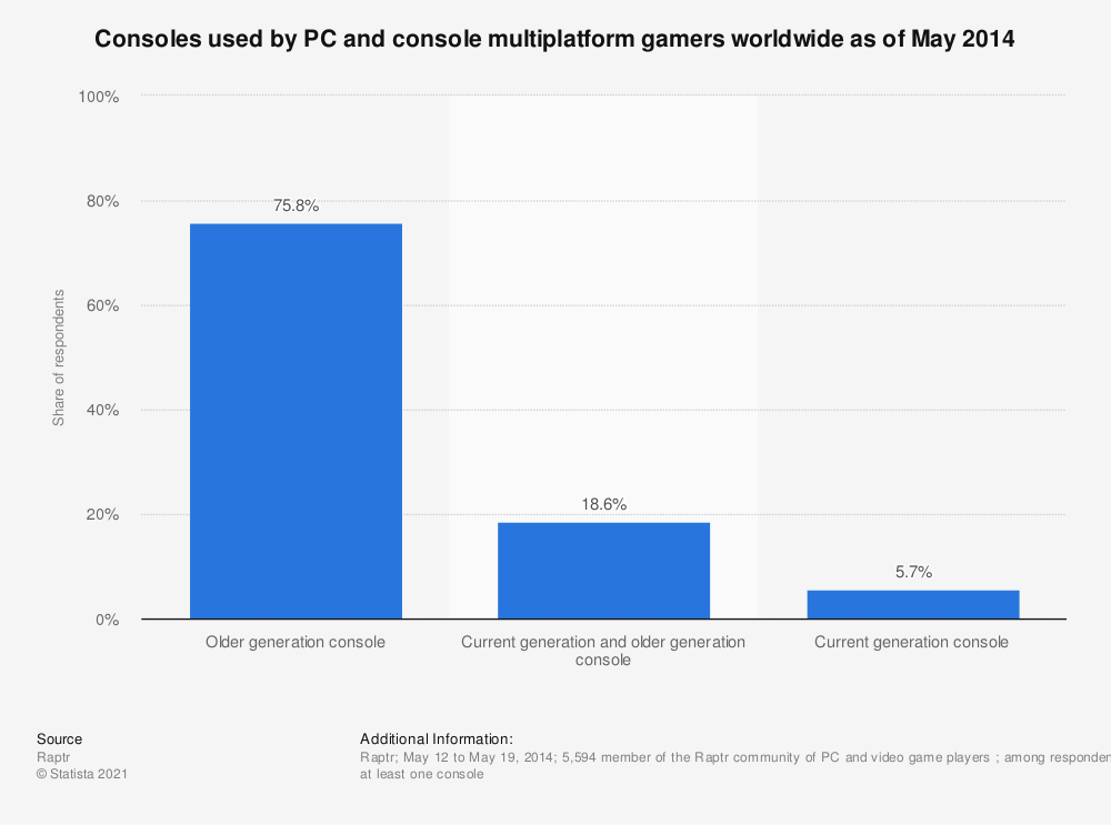 Statistic: Consoles used by PC and console multiplatform gamers worldwide as of May 2014 | Statista