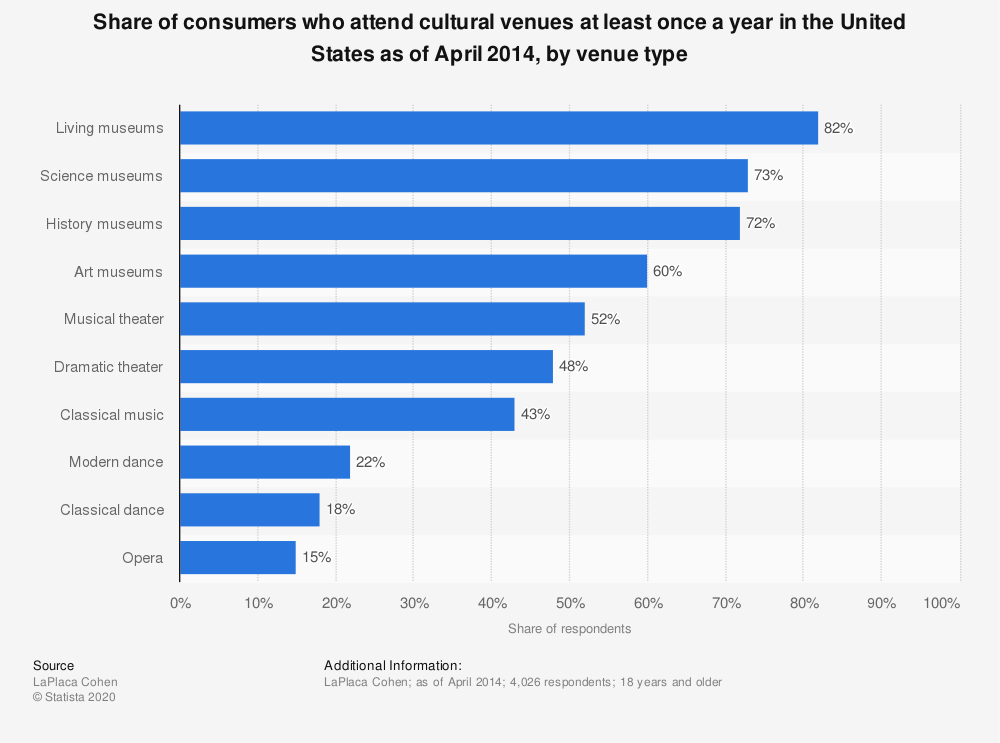Statistic: Share of consumers who attend cultural venues at least once a year in the United States as of April 2014, by venue type | Statista