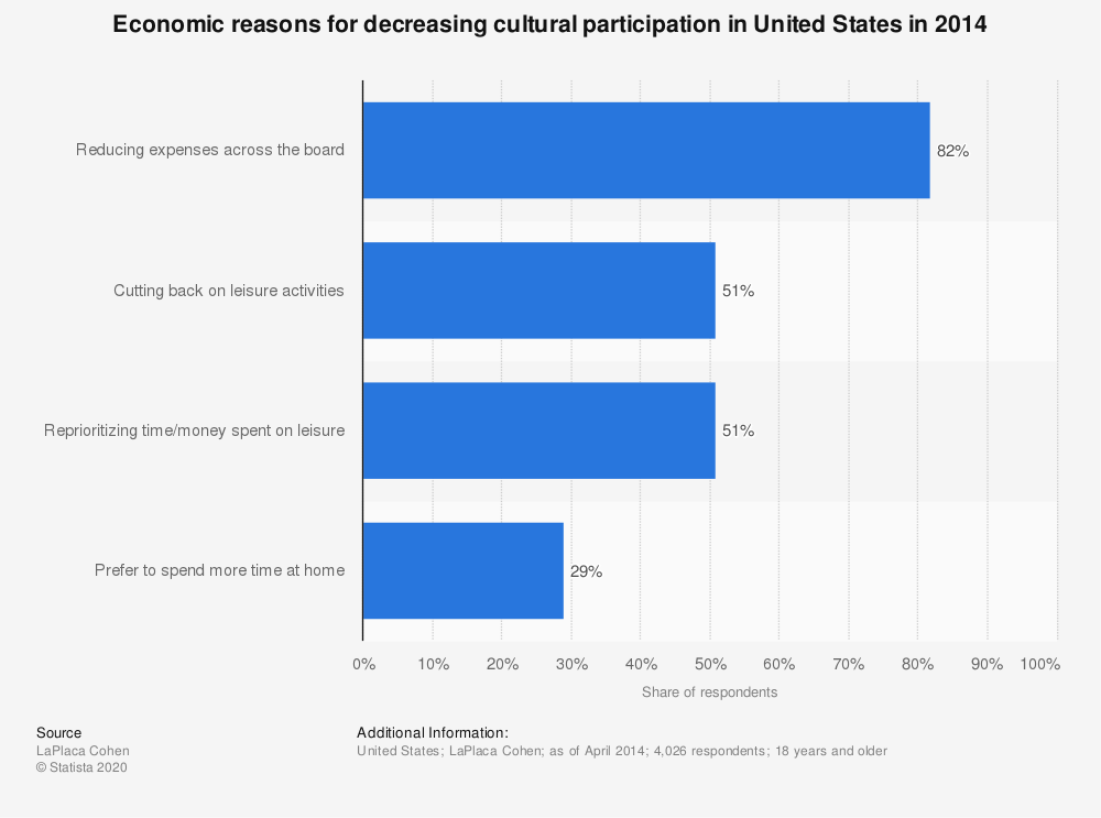 Statistic: Economic reasons for decreasing cultural participation in United States in 2014 | Statista