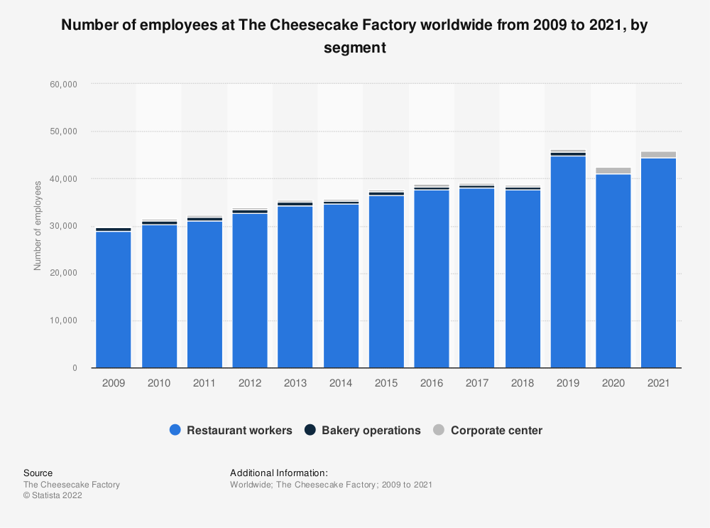 Statistic: Number of employees at The Cheesecake Factory from 2009 to 2019, by segment | Statista
