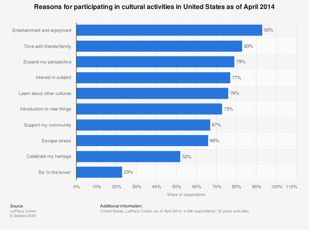 Statistic: Reasons for participating in cultural activities in United States as of April 2014 | Statista