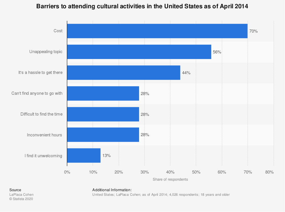 Statistic: Barriers to attending cultural activities in the United States as of April 2014 | Statista