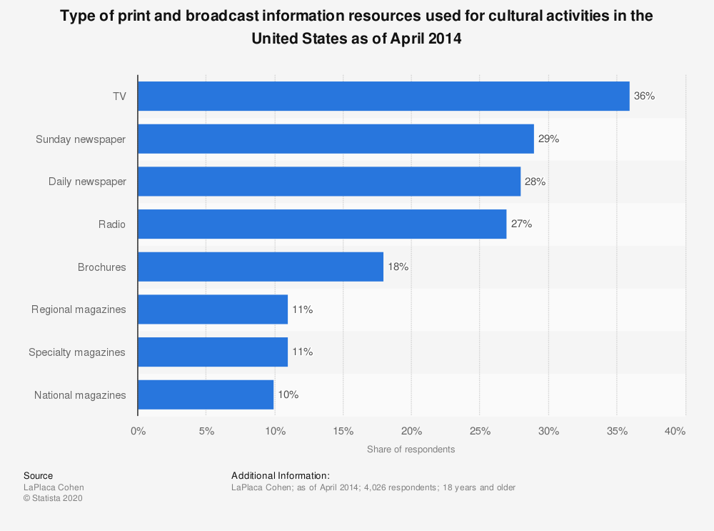 Statistic: Type of print and broadcast information resources used for cultural activities in the United States as of April 2014 | Statista