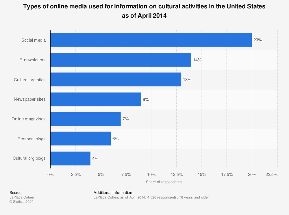 Statistic: Types of online media used for information on cultural activities in the United States as of April 2014 | Statista