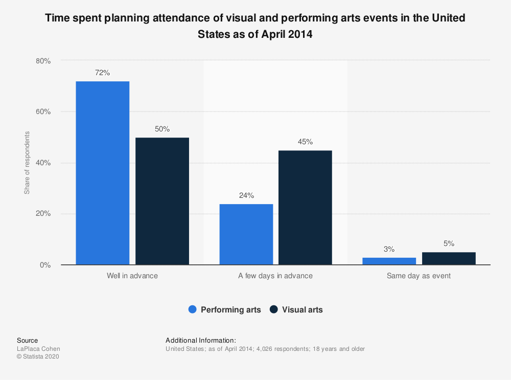 Statistic: Time spent planning attendance of visual and performing arts events in the United States as of April 2014 | Statista